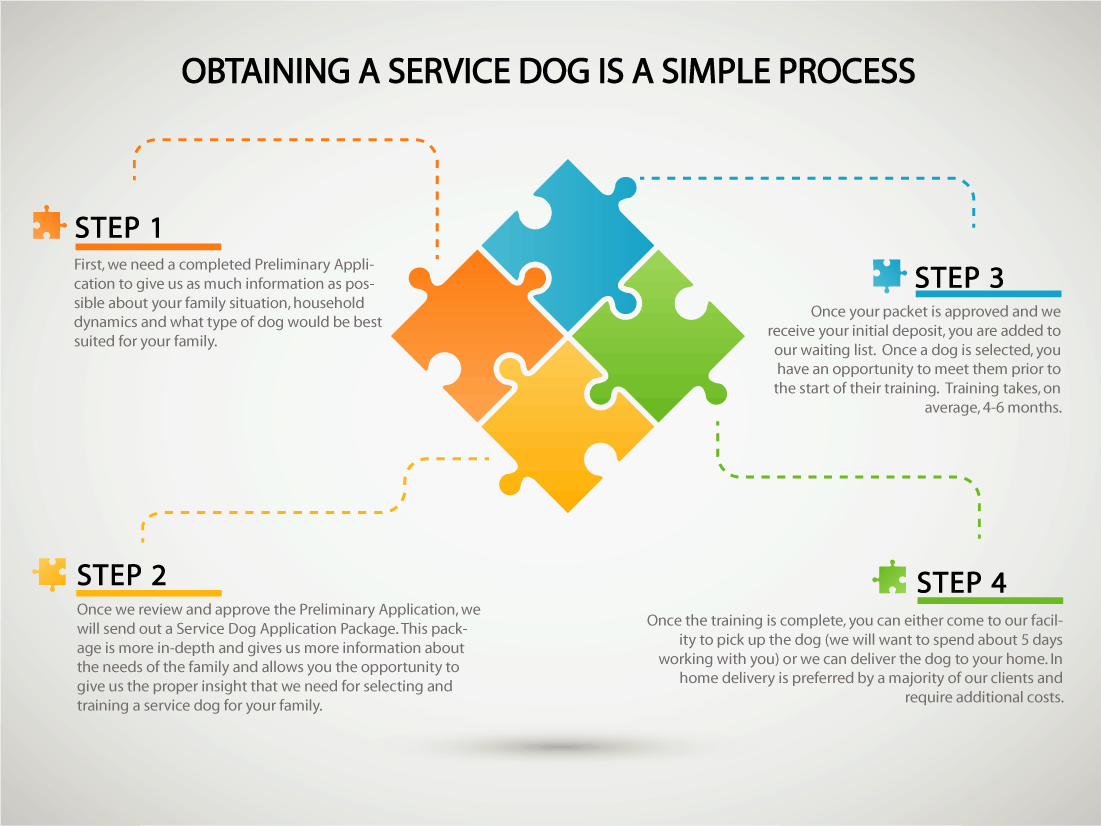 Apply for a Service Dog! Our process is simple and straightforward!